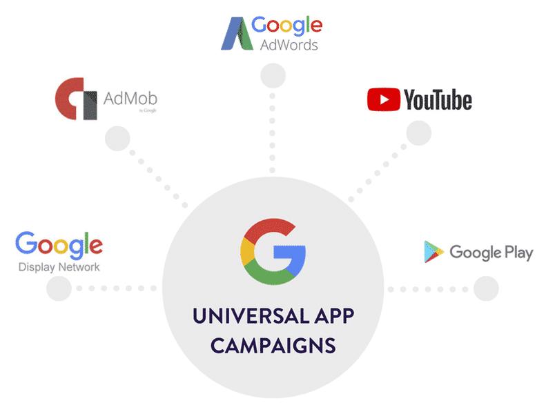 Marknadsföring av Appar på Google AdWords